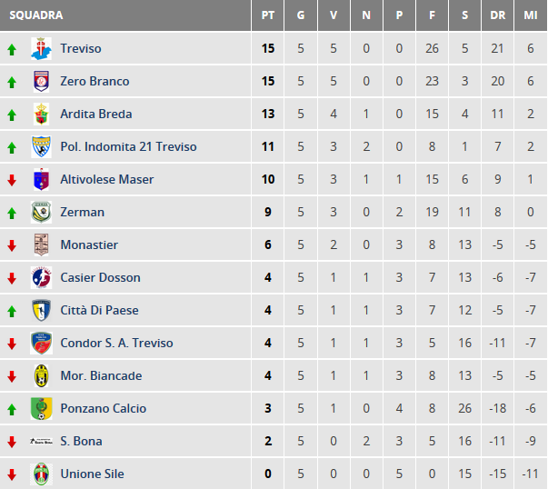 classifica-allievi