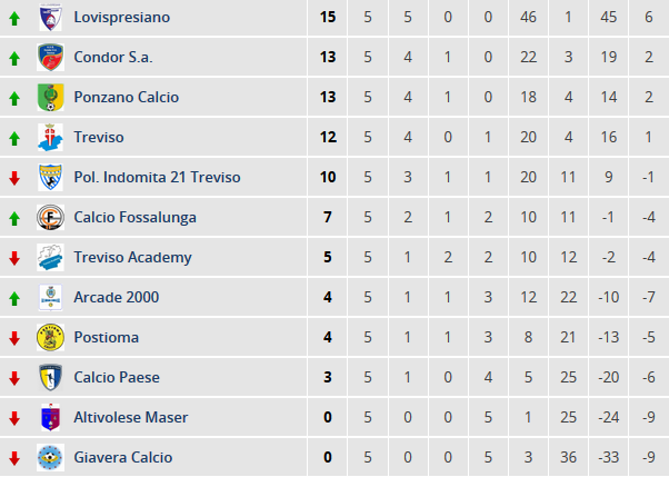 classifica-giovanissimi