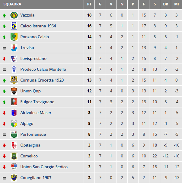classifica-juniores