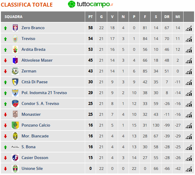 allievi-classifica
