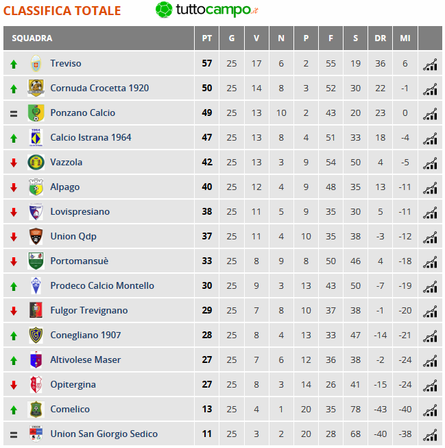 juniores-classifica