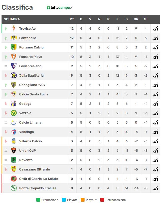 Screenshot_2020-10-18 Risultati Promozione Girone D - Veneto - Tuttocampo it(1)